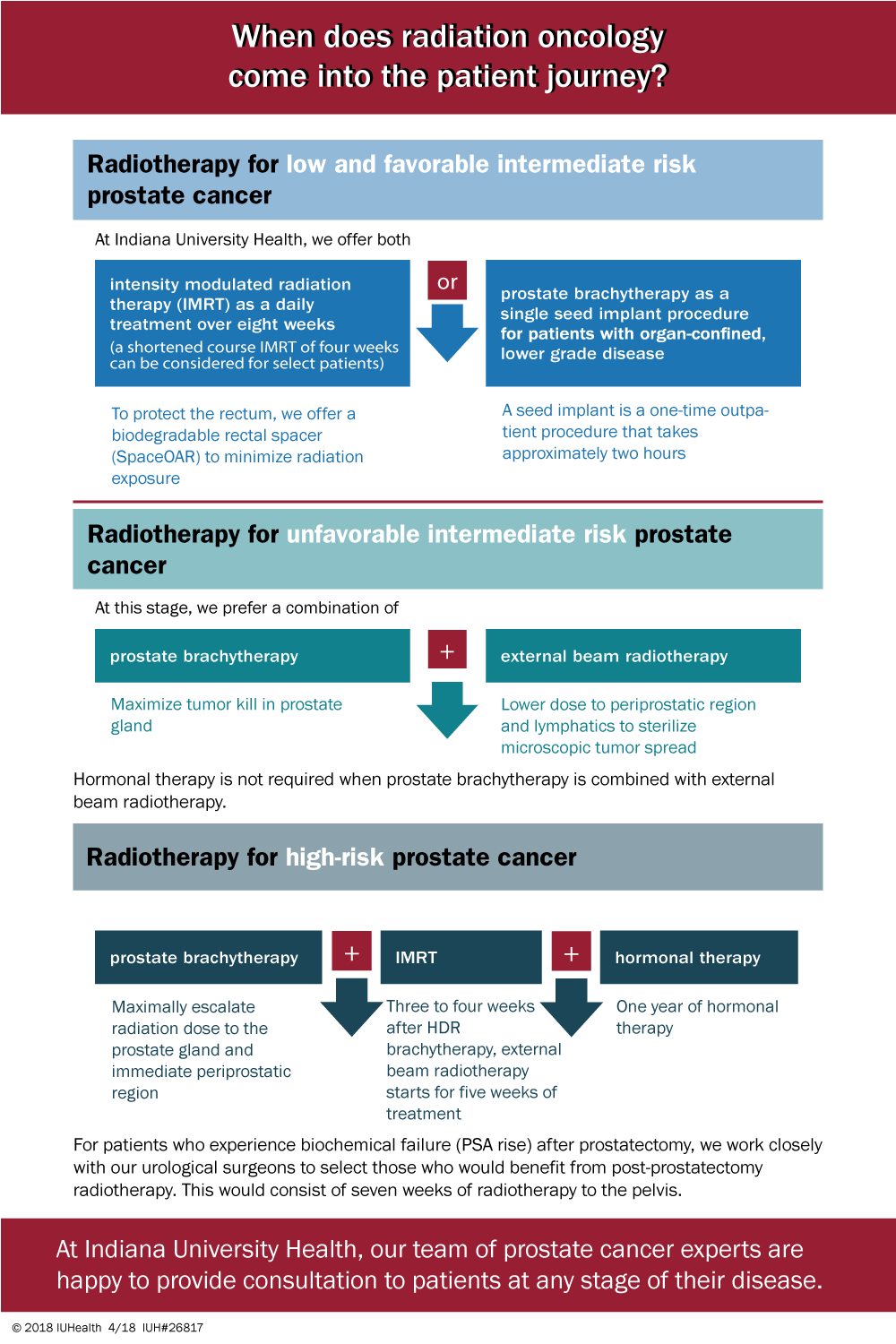 When Does Radiation Oncology Come Into the Prostate Cancer Patient Journey?