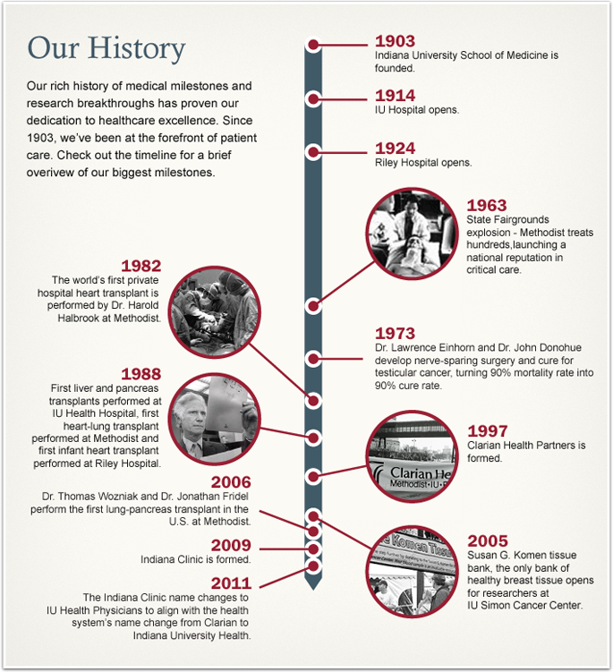 history of medical milestones