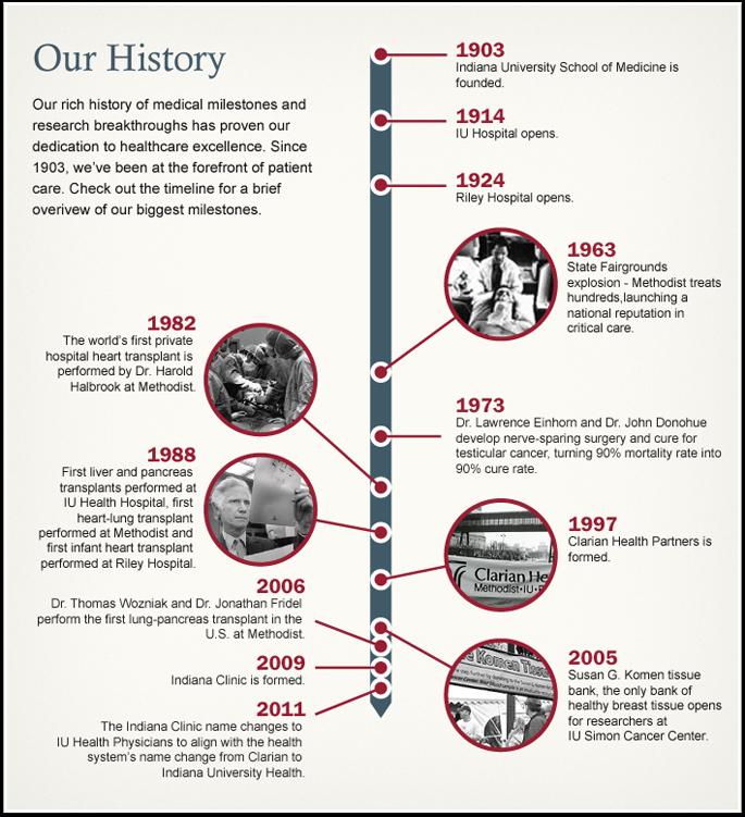 history of medical milestones